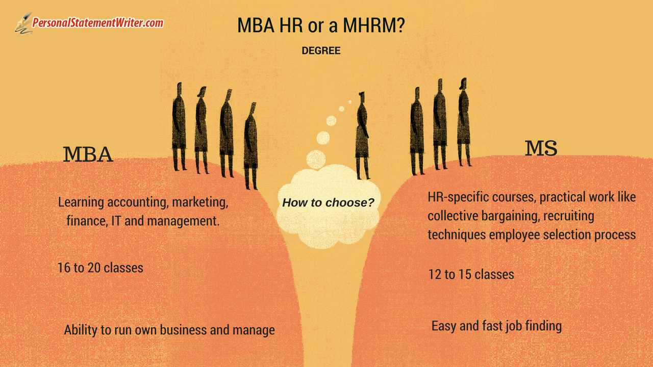 mshrm personal statement or MBA